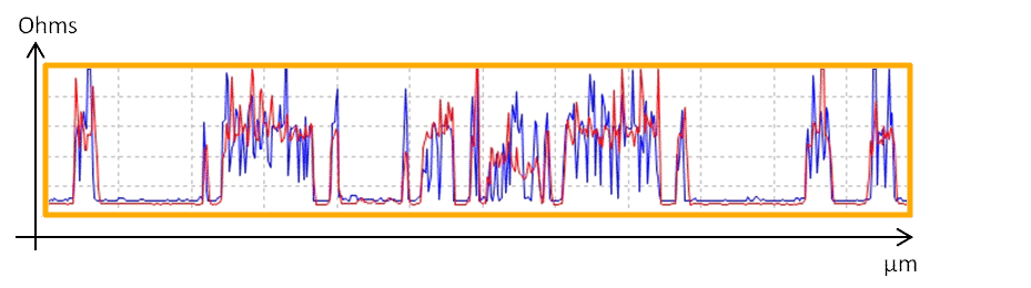 ResiScope VS Soft ResiScope