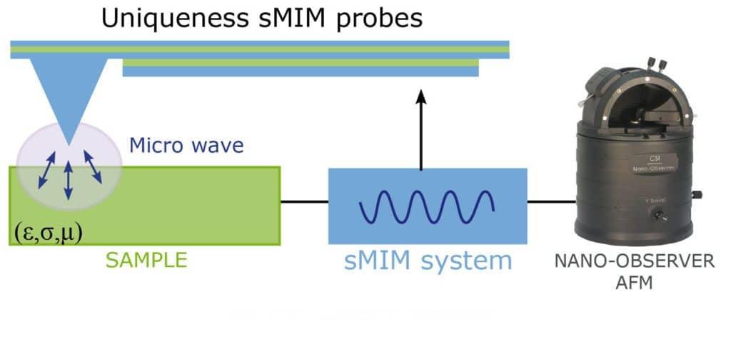 sMIM-CSInstruments