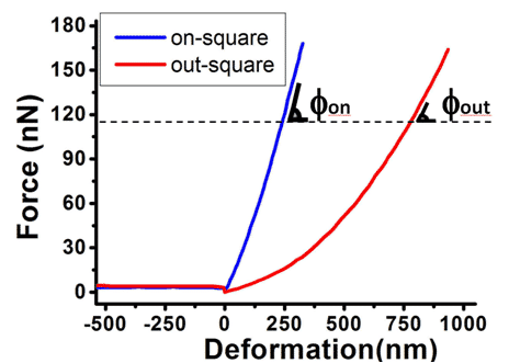 Force vs deformation curves on the PDMS sample of Fig. 3. The stiffness magnitude is the ratio between the applied force and the deformation of the surface. A stiffer material (blue curve-inside square) has higher slope.